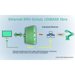 Ethernet EMV-Schutz 100BASE...